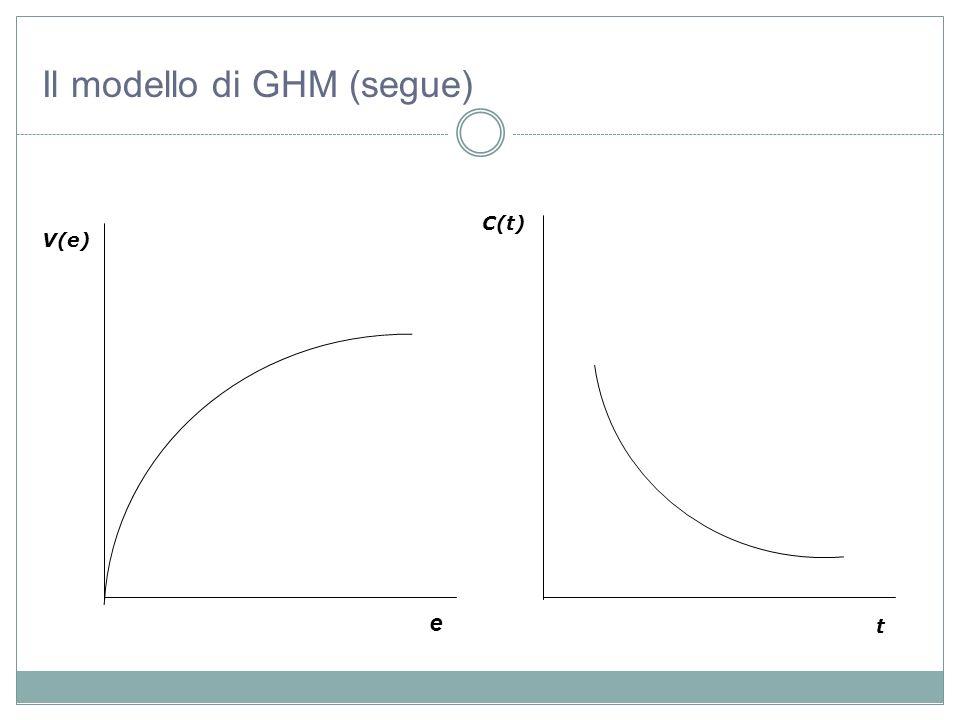 V(e) e C(t) t Il modello di GHM (segue)
