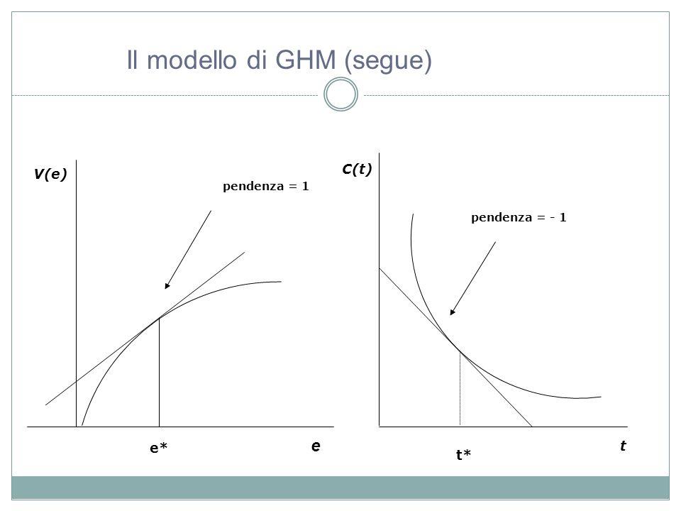V(e) e C(t) t e* t* pendenza = 1 pendenza = - 1 Il modello di GHM (segue)