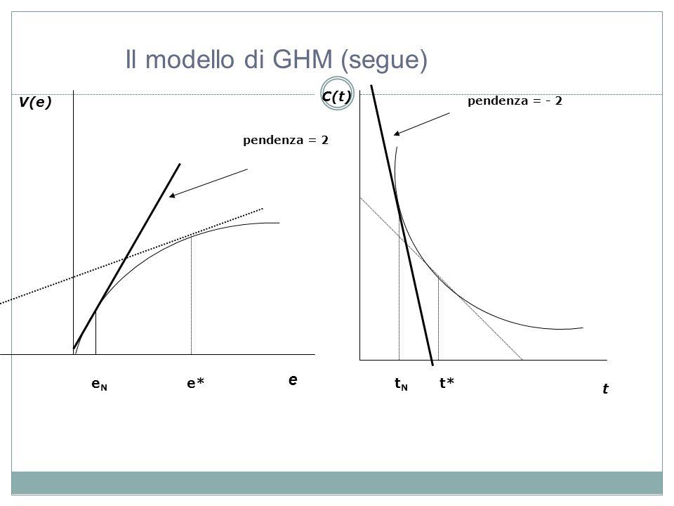 V(e) e C(t) t e*t* pendenza = 2 pendenza = - 2 eNeN tNtN Il modello di GHM (segue)