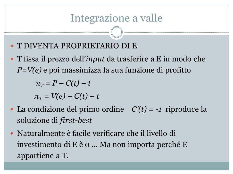 Integrazione a valle T DIVENTA PROPRIETARIO DI E T fissa il prezzo dellinput da trasferire a E in modo che P=V(e) e poi massimizza la sua funzione di profitto π T = P – C(t) – t π T = V(e) – C(t) – t La condizione del primo ordine C(t) = -1 riproduce la soluzione di first-best Naturalmente è facile verificare che il livello di investimento di E è 0 … Ma non importa perché E appartiene a T.