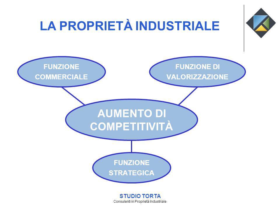 STUDIO TORTA Consulenti in Proprietà Industriale LA PROPRIETÀ INDUSTRIALE AUMENTO DI COMPETITIVITÀ FUNZIONE COMMERCIALE FUNZIONE DI VALORIZZAZIONE FUN