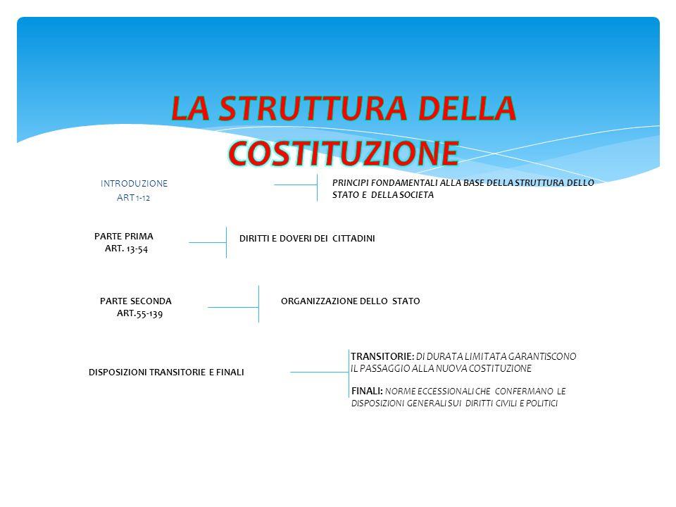 INTRODUZIONE ART 1-12 PRINCIPI FONDAMENTALI ALLA BASE DELLA STRUTTURA DELLO STATO E DELLA SOCIETA PARTE PRIMA ART. 13-54 DIRITTI E DOVERI DEI CITTADIN