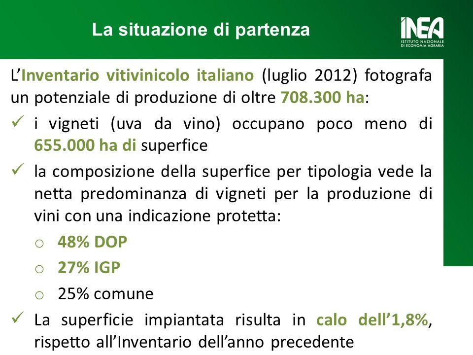 LInventario vitivinicolo italiano (luglio 2012) fotografa un potenziale di produzione di oltre 708.300 ha: i vigneti (uva da vino) occupano poco meno di 655.000 ha di superfice la composizione della superfice per tipologia vede la netta predominanza di vigneti per la produzione di vini con una indicazione protetta: o 48% DOP o 27% IGP o 25% comune La superficie impiantata risulta in calo dell1,8%, rispetto allInventario dellanno precedente La situazione di partenza
