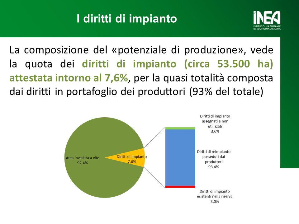La composizione del «potenziale di produzione», vede la quota dei diritti di impianto (circa 53.500 ha) attestata intorno al 7,6%, per la quasi totalità composta dai diritti in portafoglio dei produttori (93% del totale) I diritti di impianto