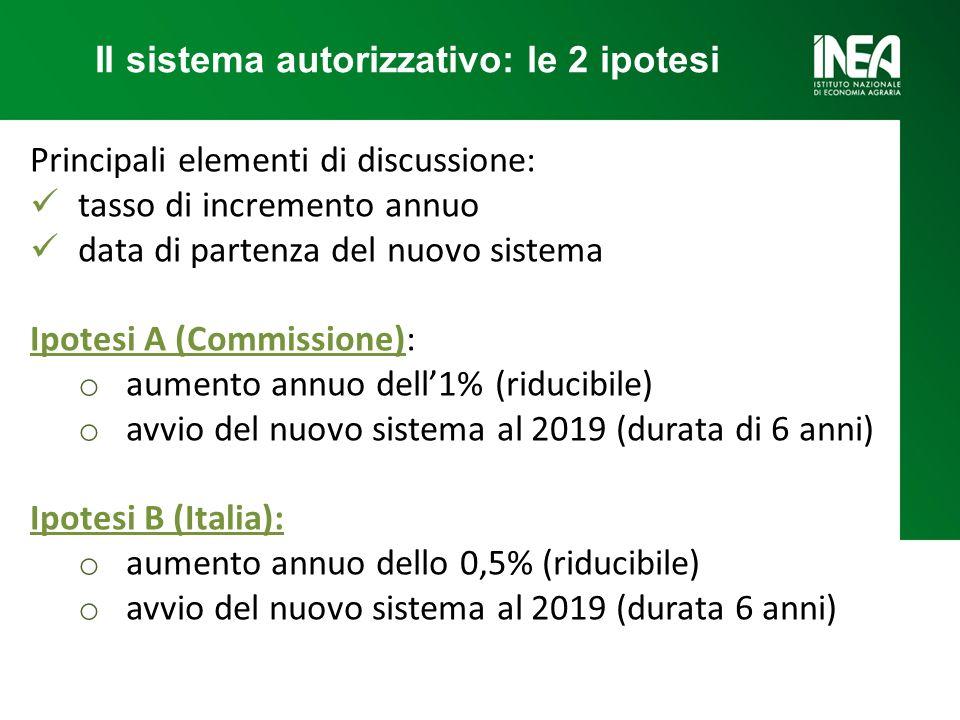 Principali elementi di discussione: tasso di incremento annuo data di partenza del nuovo sistema Ipotesi A (Commissione): o aumento annuo dell1% (riducibile) o avvio del nuovo sistema al 2019 (durata di 6 anni) Ipotesi B (Italia): o aumento annuo dello 0,5% (riducibile) o avvio del nuovo sistema al 2019 (durata 6 anni) Il sistema autorizzativo: le 2 ipotesi