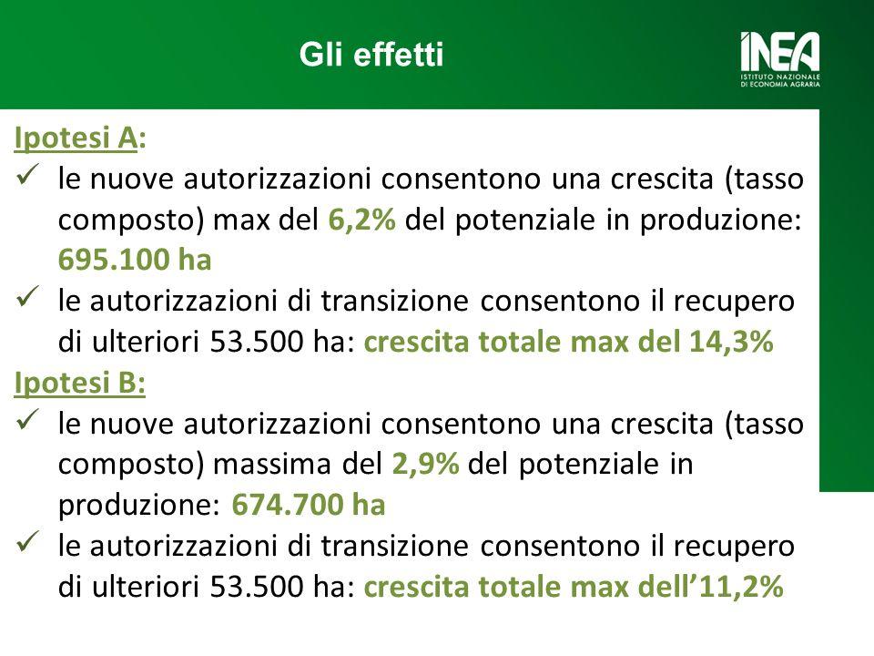 Ipotesi A: le nuove autorizzazioni consentono una crescita (tasso composto) max del 6,2% del potenziale in produzione: 695.100 ha le autorizzazioni di