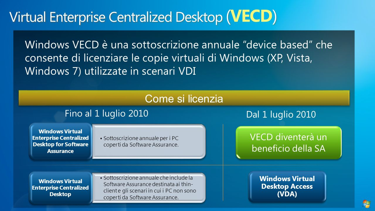 Come si licenzia Fino al 1 luglio 2010 Sottoscrizione annuale per i PC coperti da Software Assurance. Windows Virtual Enterprise Centralized Desktop f