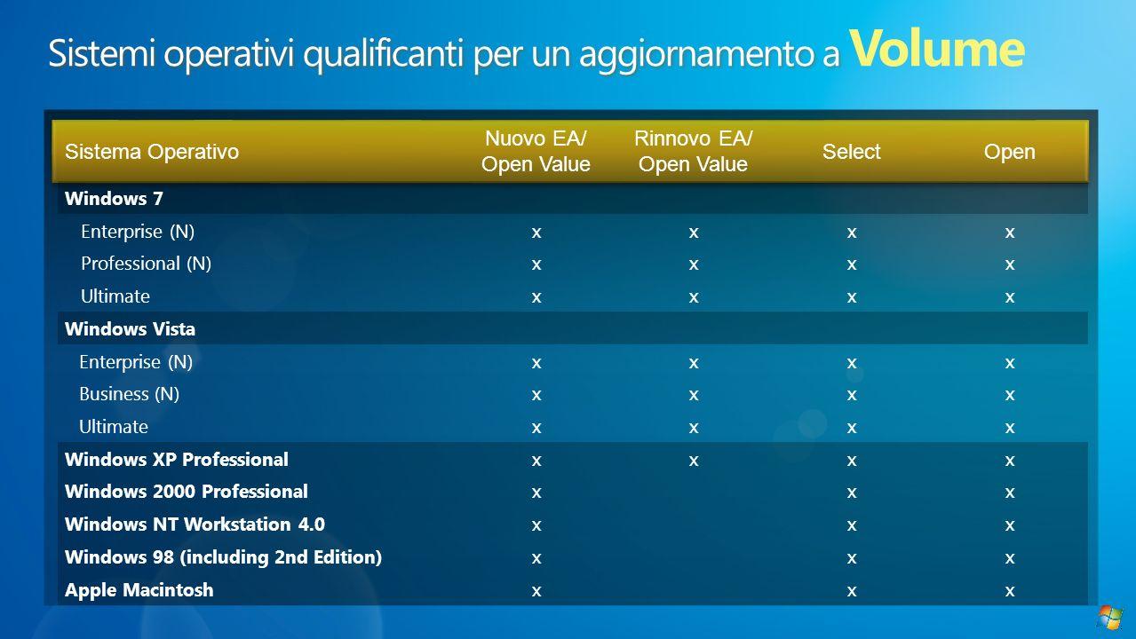 Sistema Operativo Nuovo EA/ Open Value Rinnovo EA/ Open Value SelectOpen Windows 7 Enterprise (N) xxxx Professional (N) xxxx Ultimate xxxx Windows Vis