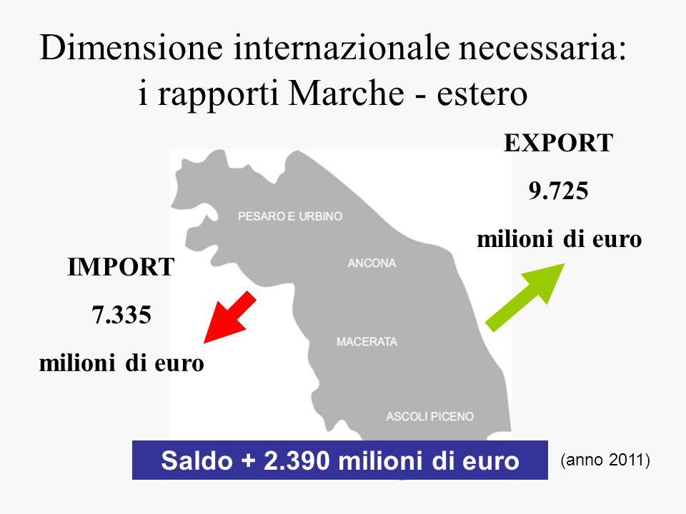 Dimensione internazionale necessaria: i rapporti Marche - estero EXPORT 9.725 milioni di euro IMPORT 7.335 milioni di euro Saldo + 2.390 milioni di eu