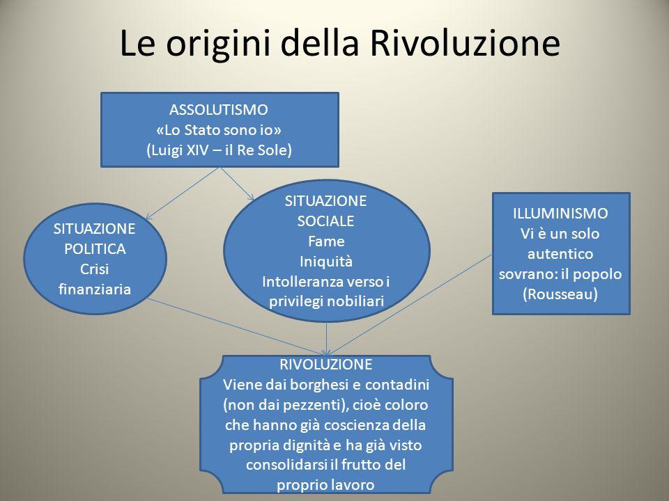 Le origini della Rivoluzione ASSOLUTISMO «Lo Stato sono io» (Luigi XIV – il Re Sole) SITUAZIONE POLITICA Crisi finanziaria SITUAZIONE SOCIALE Fame Ini