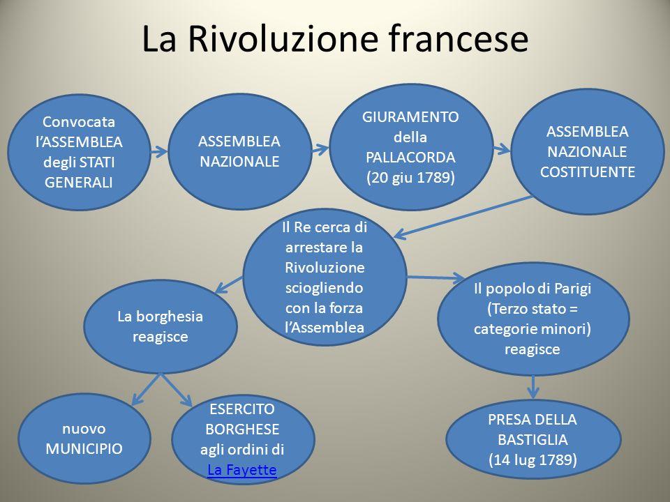 La Rivoluzione francese Convocata lASSEMBLEA degli STATI GENERALI ASSEMBLEA NAZIONALE GIURAMENTO della PALLACORDA (20 giu 1789) ASSEMBLEA NAZIONALE CO