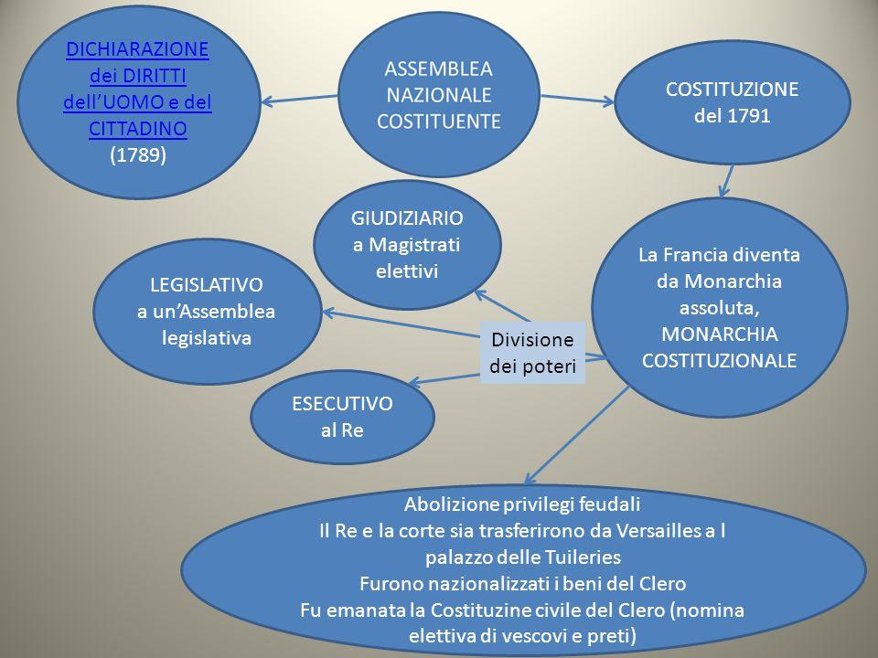 DICHIARAZIONE dei DIRITTI dellUOMO e del CITTADINO (1789) COSTITUZIONE del 1791 La Francia diventa da Monarchia assoluta, MONARCHIA COSTITUZIONALE LEG