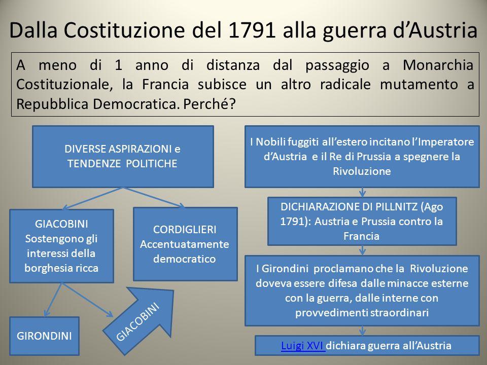 Dalla Costituzione del 1791 alla guerra dAustria A meno di 1 anno di distanza dal passaggio a Monarchia Costituzionale, la Francia subisce un altro ra