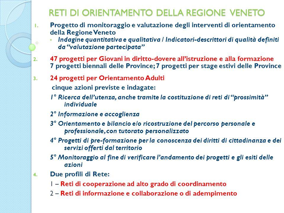 RETI DI ORIENTAMENTO DELLA REGIONE VENETO 1.