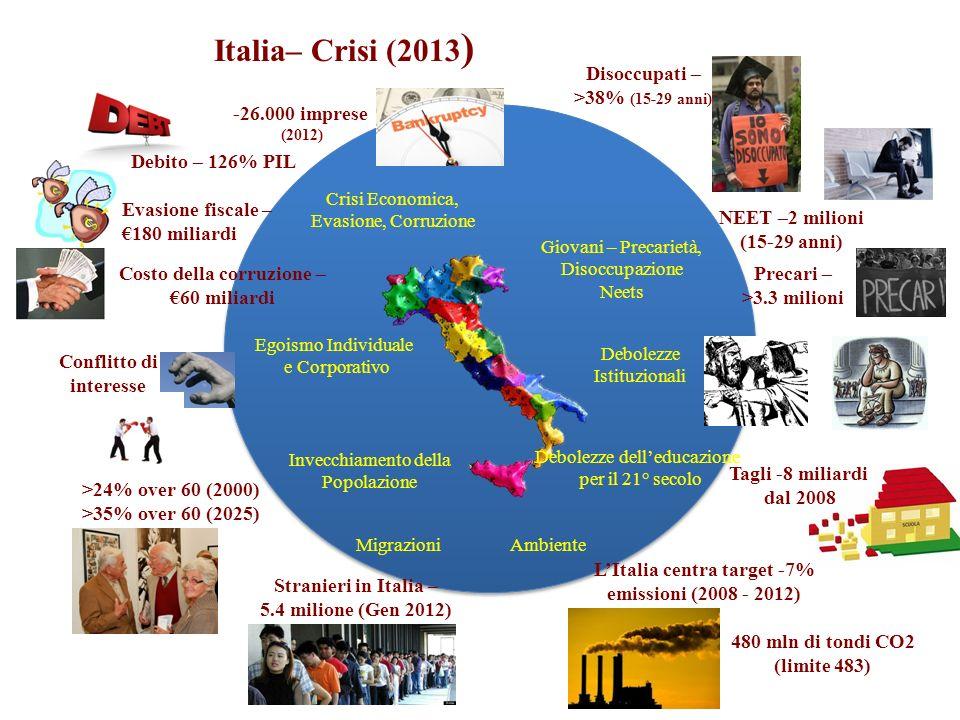 Italia– Crisi (2013 ) Crisi Economica, Evasione, Corruzione Invecchiamento della Popolazione Egoismo Individuale e Corporativo Giovani – Precarietà, Disoccupazione Neets Debolezze delleducazione per il 21° secolo Debolezze Istituzionali Ambiente Migrazioni Disoccupati – >38% (15-29 anni) NEET –2 milioni (15-29 anni) Precari – >3.3 milioni -26.000 imprese (2012) Costo della corruzione – 60 miliardi Evasione fiscale – 180 miliardi Conflitto di interesse Debito – 126% PIL >24% over 60 (2000) >35% over 60 (2025) Stranieri in Italia – 5.4 milione (Gen 2012) LItalia centra target -7% emissioni (2008 - 2012) 480 mln di tondi CO2 (limite 483) Tagli -8 miliardi dal 2008
