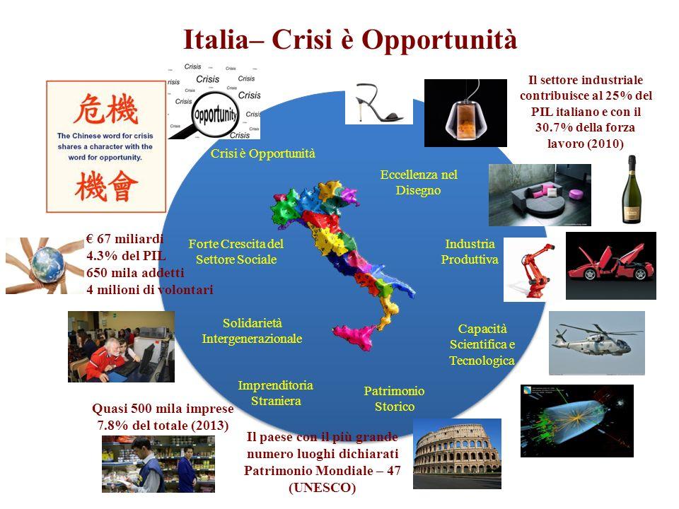 Italia– Crisi è Opportunità Crisi è Opportunità Solidarietà Intergenerazionale Forte Crescita del Settore Sociale Eccellenza nel Disegno Capacità Scientifica e Tecnologica Patrimonio Storico Industria Produttiva Imprenditoria Straniera Il paese con il più grande numero luoghi dichiarati Patrimonio Mondiale – 47 (UNESCO) Il settore industriale contribuisce al 25% del PIL italiano e con il 30.7% della forza lavoro (2010) 67 miliardi 4.3% del PIL 650 mila addetti 4 milioni di volontari Quasi 500 mila imprese 7.8% del totale (2013)