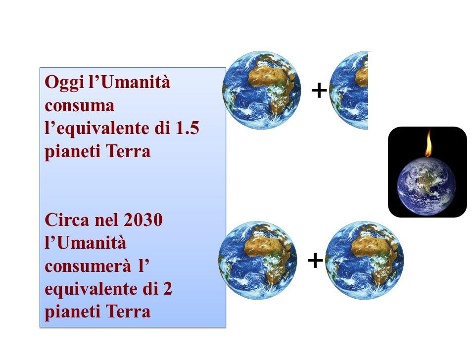 Oggi lUmanità consuma lequivalente di 1.5 pianeti Terra Circa nel 2030 lUmanità consumerà l equivalente di 2 pianeti Terra Oggi lUmanità consuma lequi