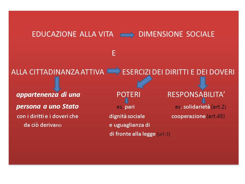 EDUCAZIONE ALLA VITA DIMENSIONE SOCIALE E ALLA CITTADINANZA ATTIVA ESERCIZI DEI DIRITTI E DEI DOVERI appartenenza di una POTERI RESPONSABILITA persona a uno Stato es.