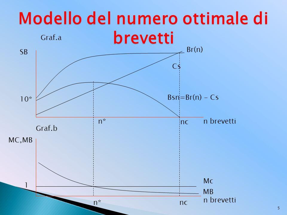 5 SB n brevetti Mc n brevetti 1 MC,MB Br(n) Cs Bsn=Br(n) - Cs n* Graf.a Graf.b Modello del numero ottimale di brevetti 10* nc MB