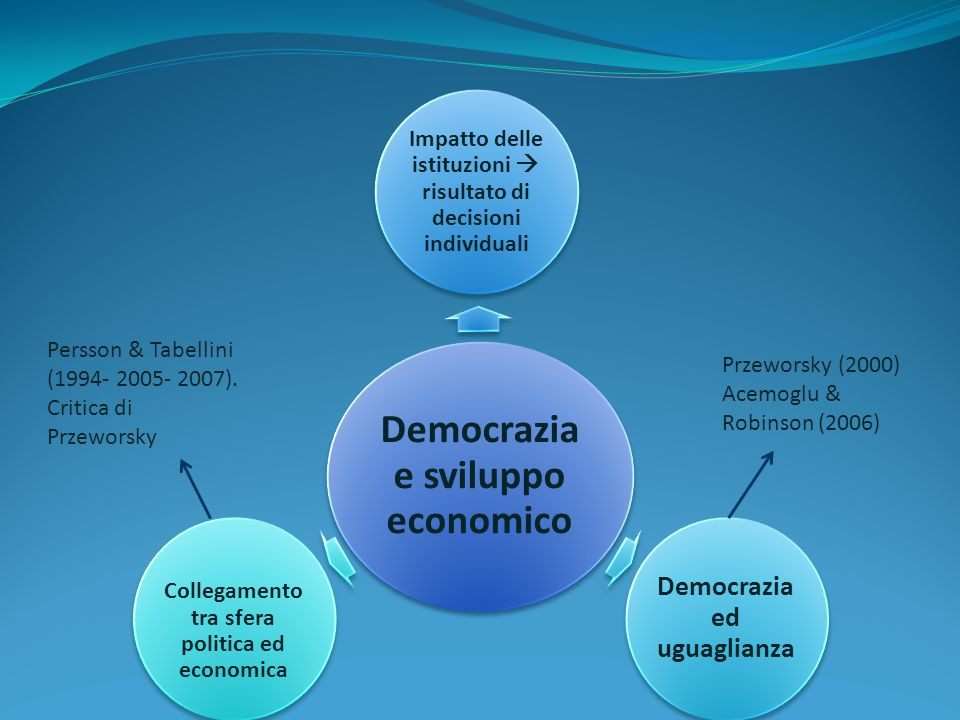 Democrazia e sviluppo economico Impatto delle istituzioni risultato di decisioni individuali Democrazia ed uguaglianza Collegamento tra sfera politica ed economica Persson & Tabellini (1994- 2005- 2007).