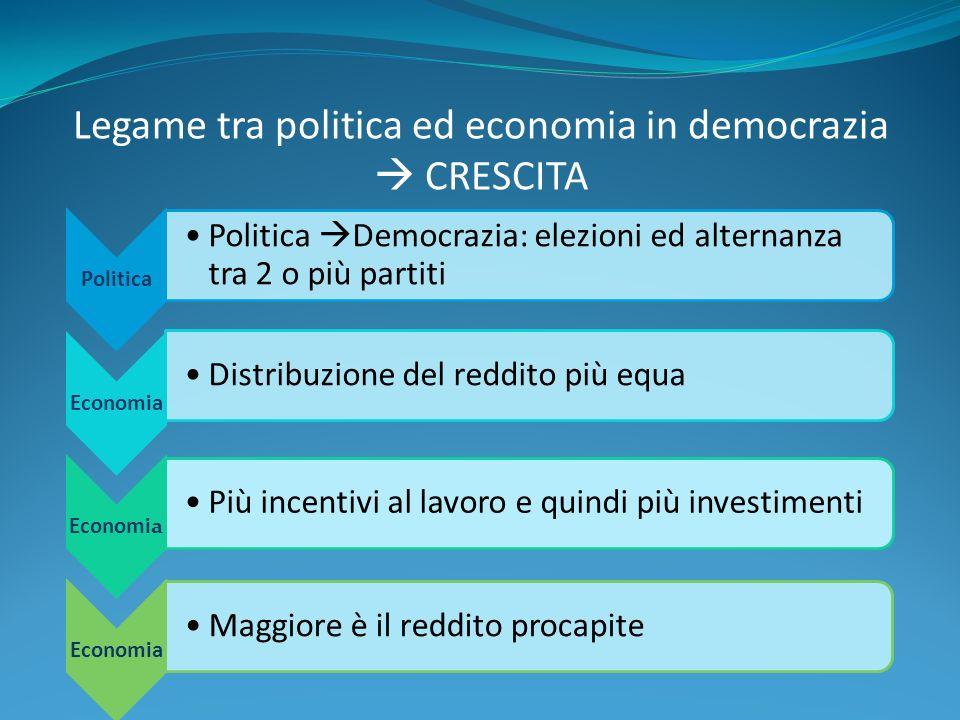 Legame tra politica ed economia in democrazia CRESCITA Politica Politica Democrazia: elezioni ed alternanza tra 2 o più partiti Economia Distribuzione del reddito più equa Economia Più incentivi al lavoro e quindi più investimenti Economia Maggiore è il reddito procapite