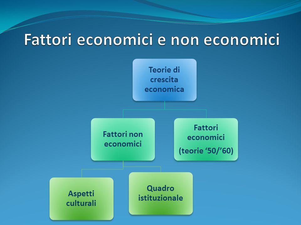Teorie di crescita economica Fattori non economici Aspetti culturali Quadro istituzionale Fattori economici (teorie 50/60)
