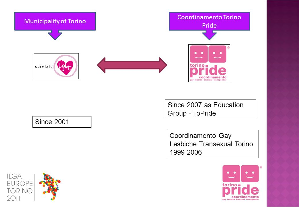 Municipality of Torino Coordinamento Torino Pride Since 2007 as Education Group - ToPride Since 2001 Coordinamento Gay Lesbiche Transexual Torino 1999-2006