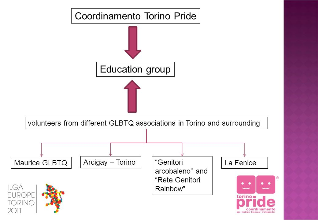 Education group volunteers from different GLBTQ associations in Torino and surrounding Maurice GLBTQ Genitori arcobaleno and Rete Genitori Rainbow Arcigay – Torino La Fenice Coordinamento Torino Pride