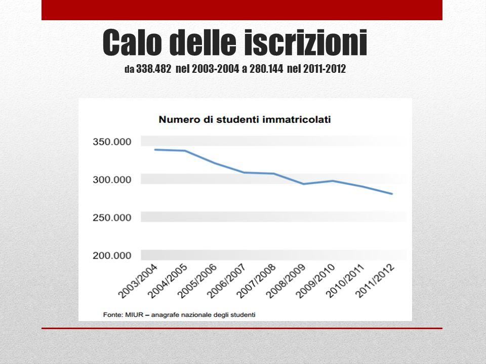 Calo delle iscrizioni da 338.482 nel 2003-2004 a 280.144 nel 2011-2012