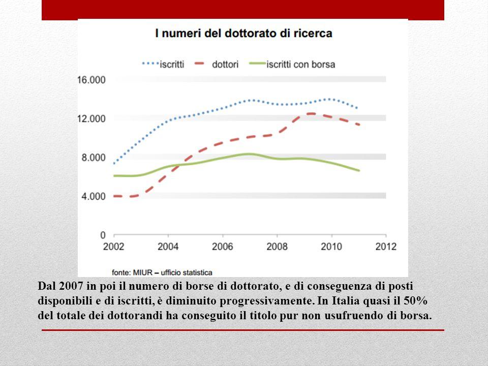 Dal 2007 in poi il numero di borse di dottorato, e di conseguenza di posti disponibili e di iscritti, è diminuito progressivamente. In Italia quasi il