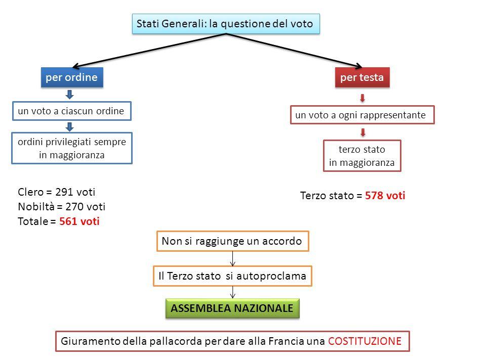 il voto Stati Generali: la questione del voto per ordine un voto a ciascun ordine ordini privilegiati sempre in maggioranza per testa un voto a ogni r