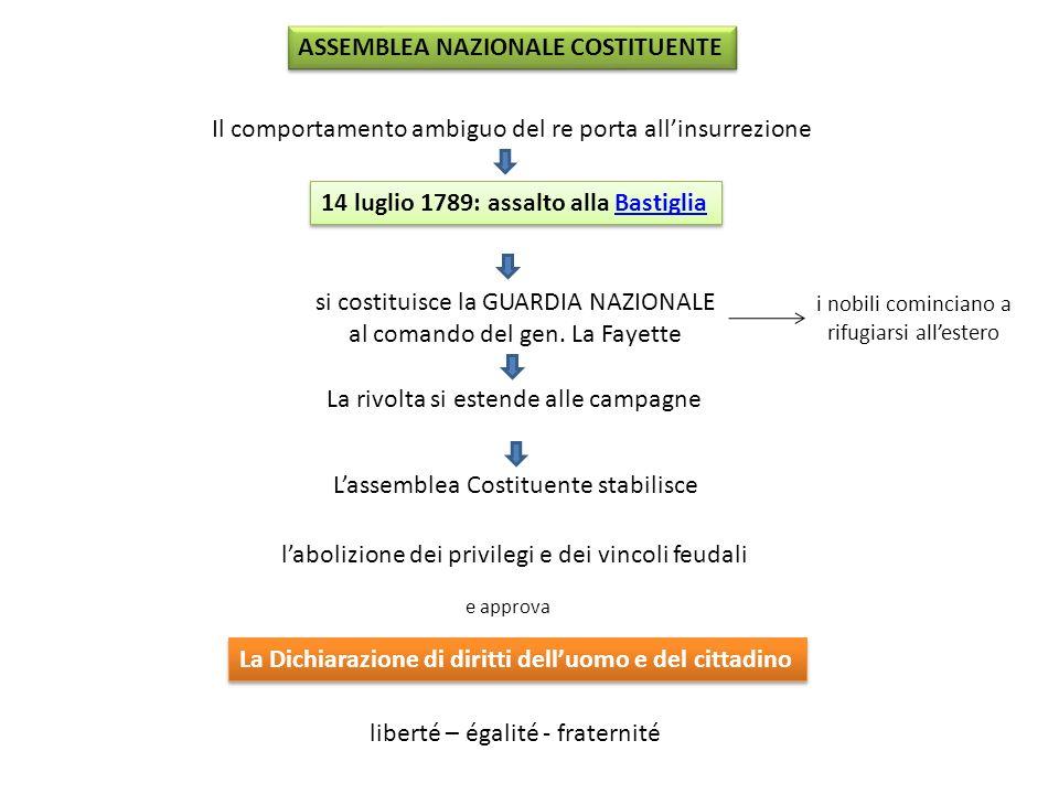 inizio rivoluzione ASSEMBLEA NAZIONALE COSTITUENTE Il comportamento ambiguo del re porta allinsurrezione 14 luglio 1789: assalto alla BastigliaBastigl