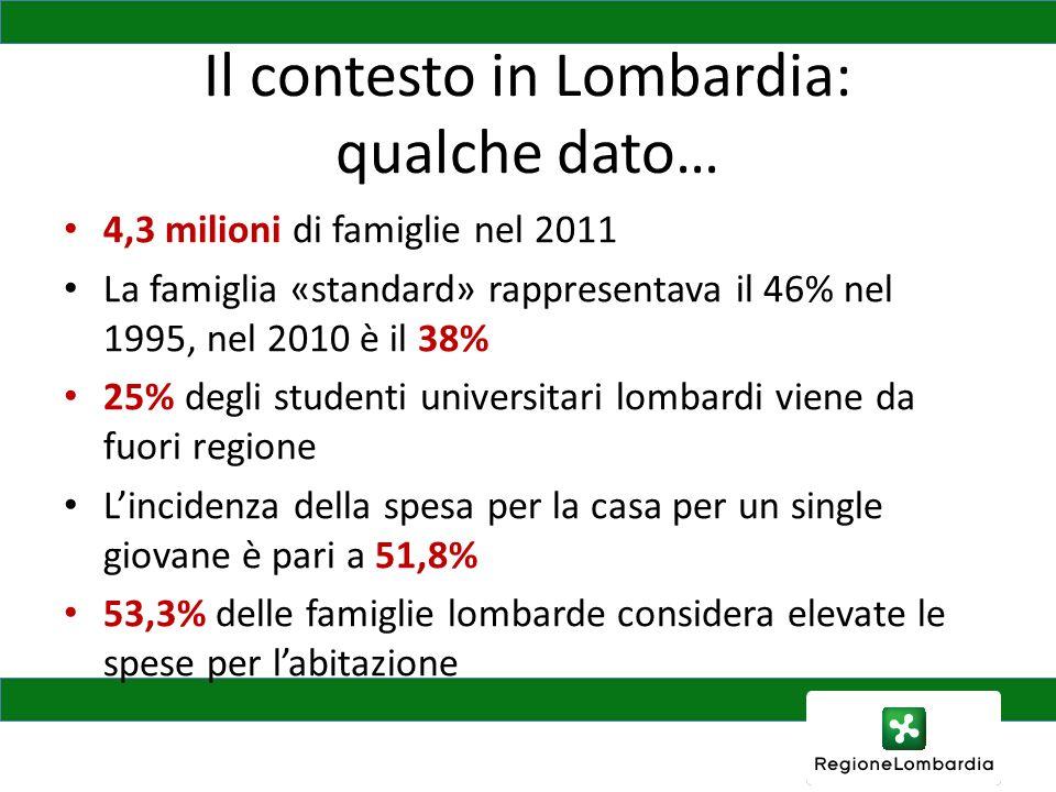 Il contesto in Lombardia: qualche dato… 4,3 milioni di famiglie nel 2011 La famiglia «standard» rappresentava il 46% nel 1995, nel 2010 è il 38% 25% degli studenti universitari lombardi viene da fuori regione Lincidenza della spesa per la casa per un single giovane è pari a 51,8% 53,3% delle famiglie lombarde considera elevate le spese per labitazione