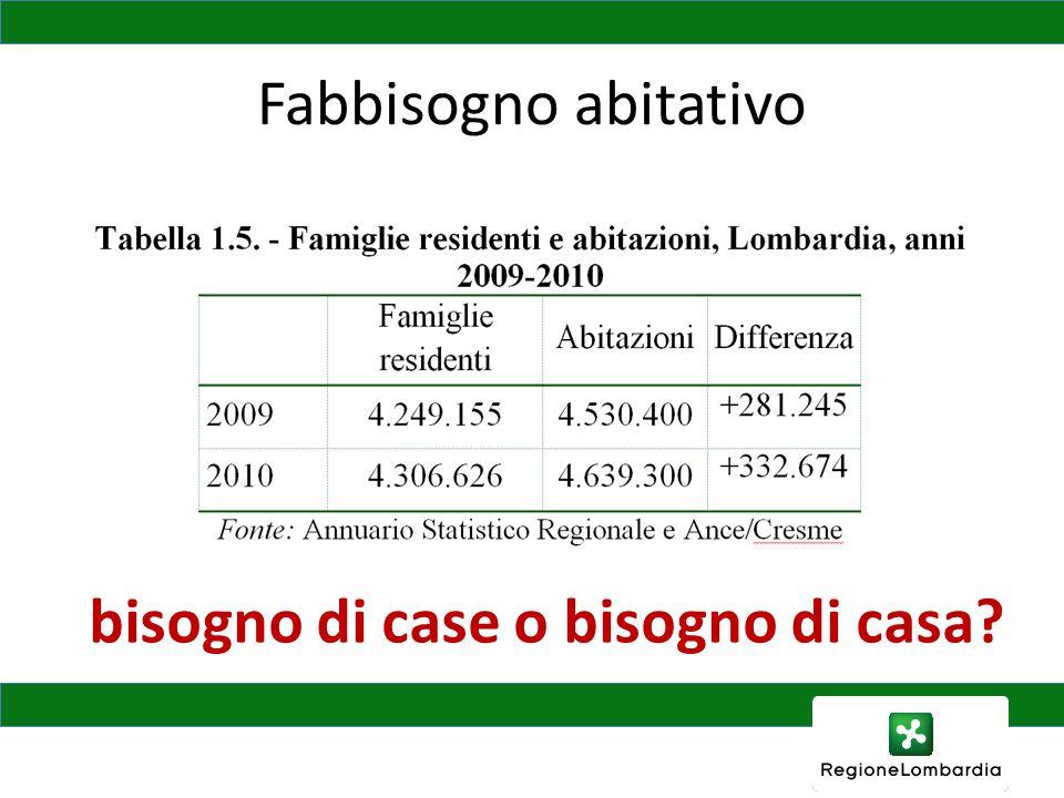 In Provincia di Bergamo Numero abitazioni nel 2001: 465.144 Numero famiglie nel 2010: 451.970 Il bisogno sociale – Numero alloggi erp: 8.407 – Domande erp: 4.562 (11.838 persone) ….
