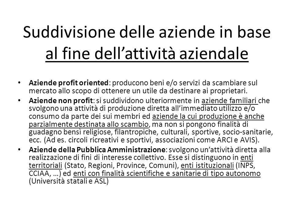 Suddivisione delle aziende in base al fine dellattività aziendale Aziende profit oriented: producono beni e/o servizi da scambiare sul mercato allo scopo di ottenere un utile da destinare ai proprietari.