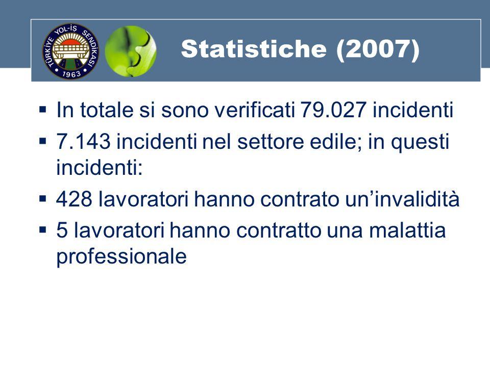 Statistiche (2007) In totale si sono verificati 79.027 incidenti 7.143 incidenti nel settore edile; in questi incidenti: 428 lavoratori hanno contrato uninvalidità 5 lavoratori hanno contratto una malattia professionale