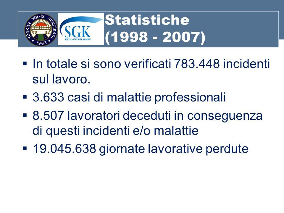 Statistiche (1998 - 2007) In totale si sono verificati 783.448 incidenti sul lavoro.
