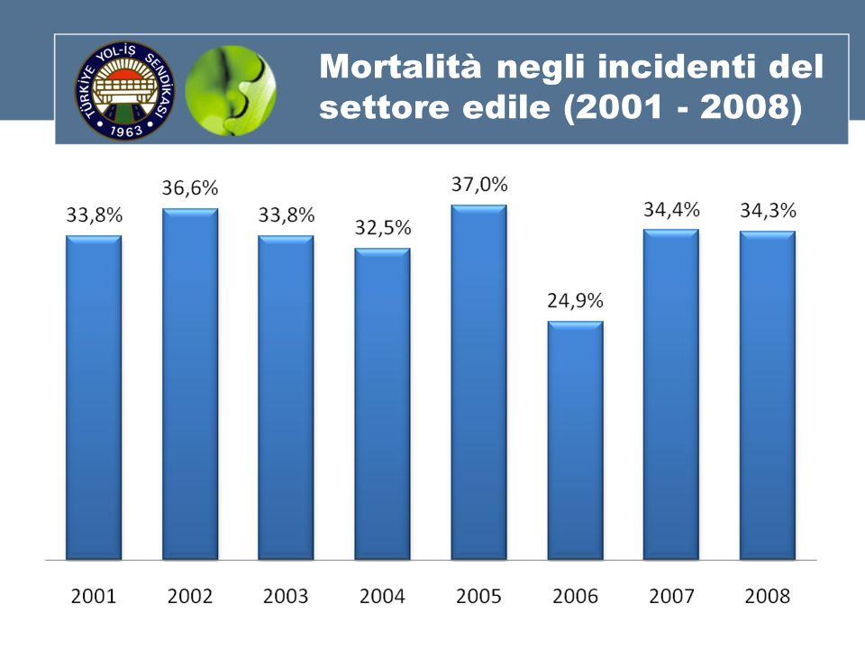 Mortalità negli incidenti del settore edile (2001 - 2008)