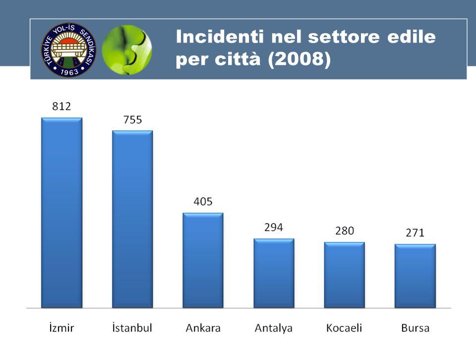 Incidenti nel settore edile per città (2008)