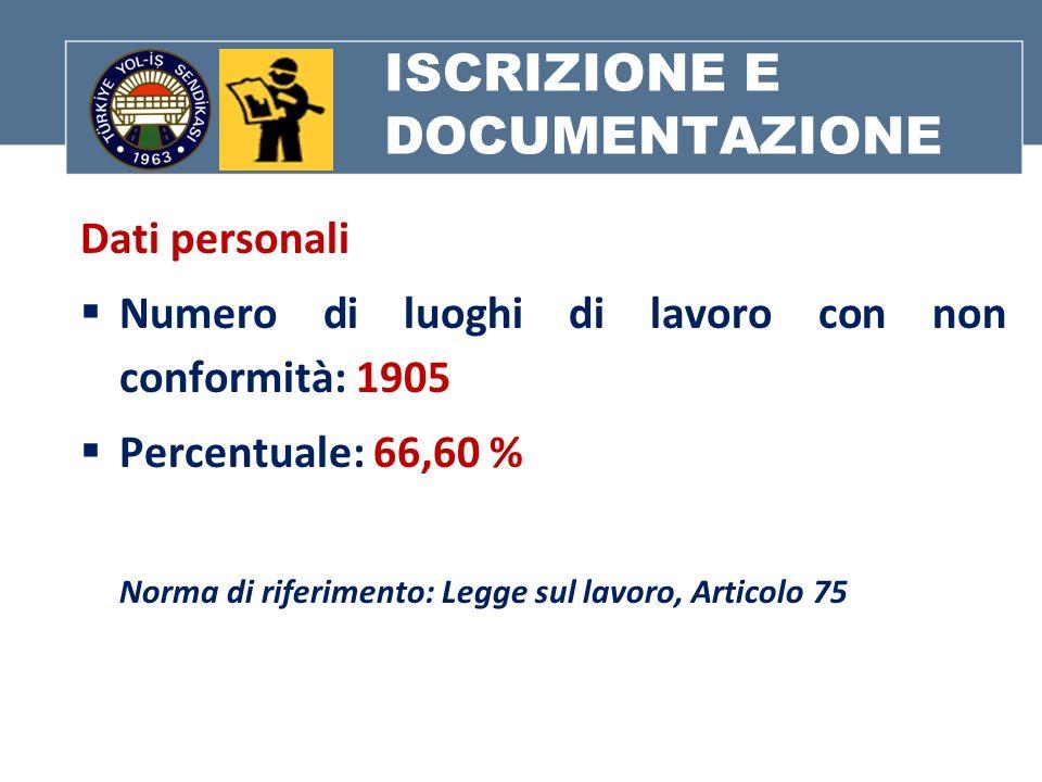 ISCRIZIONE E DOCUMENTAZIONE Dati personali Numero di luoghi di lavoro con non conformità: 1905 Percentuale: 66,60 % Norma di riferimento: Legge sul lavoro, Articolo 75