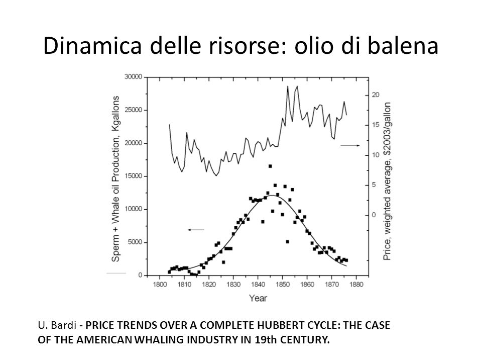 Dinamica delle risorse: olio di balena U. Bardi - PRICE TRENDS OVER A COMPLETE HUBBERT CYCLE: THE CASE OF THE AMERICAN WHALING INDUSTRY IN 19th CENTUR