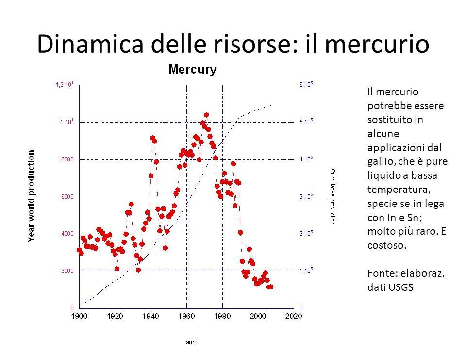 Dinamica delle risorse: il mercurio Il mercurio potrebbe essere sostituito in alcune applicazioni dal gallio, che è pure liquido a bassa temperatura,