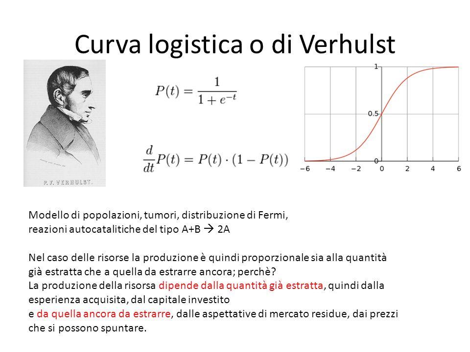 Curva logistica o di Verhulst Modello di popolazioni, tumori, distribuzione di Fermi, reazioni autocatalitiche del tipo A+B 2A Nel caso delle risorse