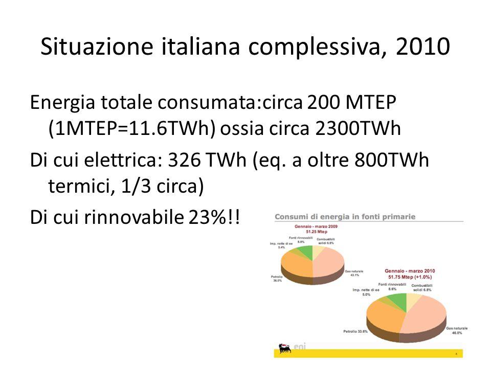Situazione italiana complessiva, 2010 Energia totale consumata:circa 200 MTEP (1MTEP=11.6TWh) ossia circa 2300TWh Di cui elettrica: 326 TWh (eq. a olt