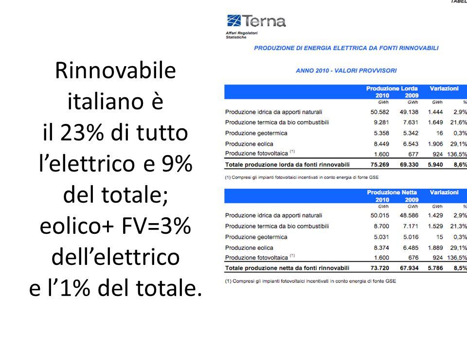 Rinnovabile italiano è il 23% di tutto lelettrico e 9% del totale; eolico+ FV=3% dellelettrico e l1% del totale.