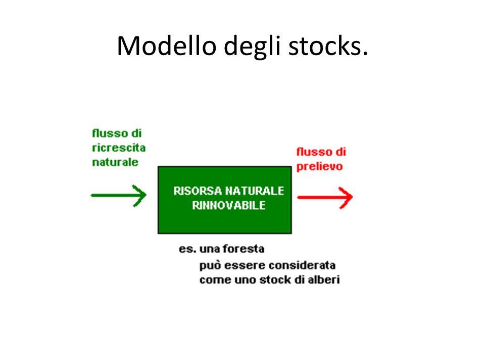 Modello degli stocks.