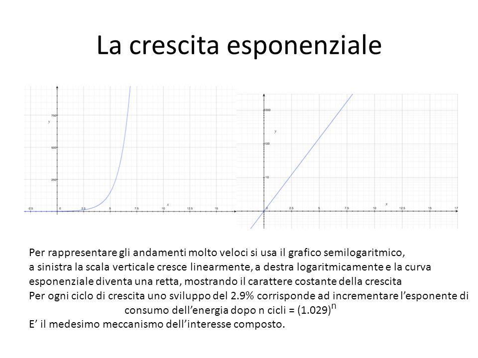 La crescita esponenziale Per rappresentare gli andamenti molto veloci si usa il grafico semilogaritmico, a sinistra la scala verticale cresce linearme