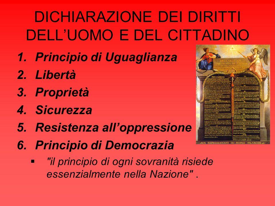 DICHIARAZIONE DEI DIRITTI DELLUOMO E DEL CITTADINO 1.Principio di Uguaglianza 2.Libertà 3.Proprietà 4.Sicurezza 5.Resistenza alloppressione 6.Principi