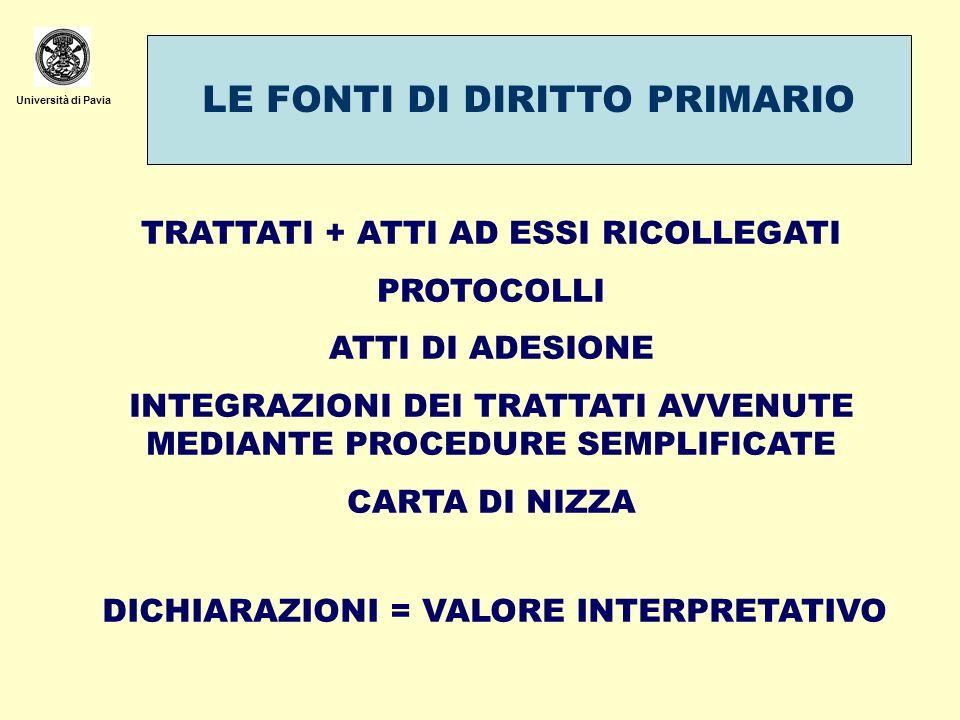 Università di Pavia LE FONTI DI DIRITTO PRIMARIO TRATTATI + ATTI AD ESSI RICOLLEGATI PROTOCOLLI ATTI DI ADESIONE INTEGRAZIONI DEI TRATTATI AVVENUTE ME