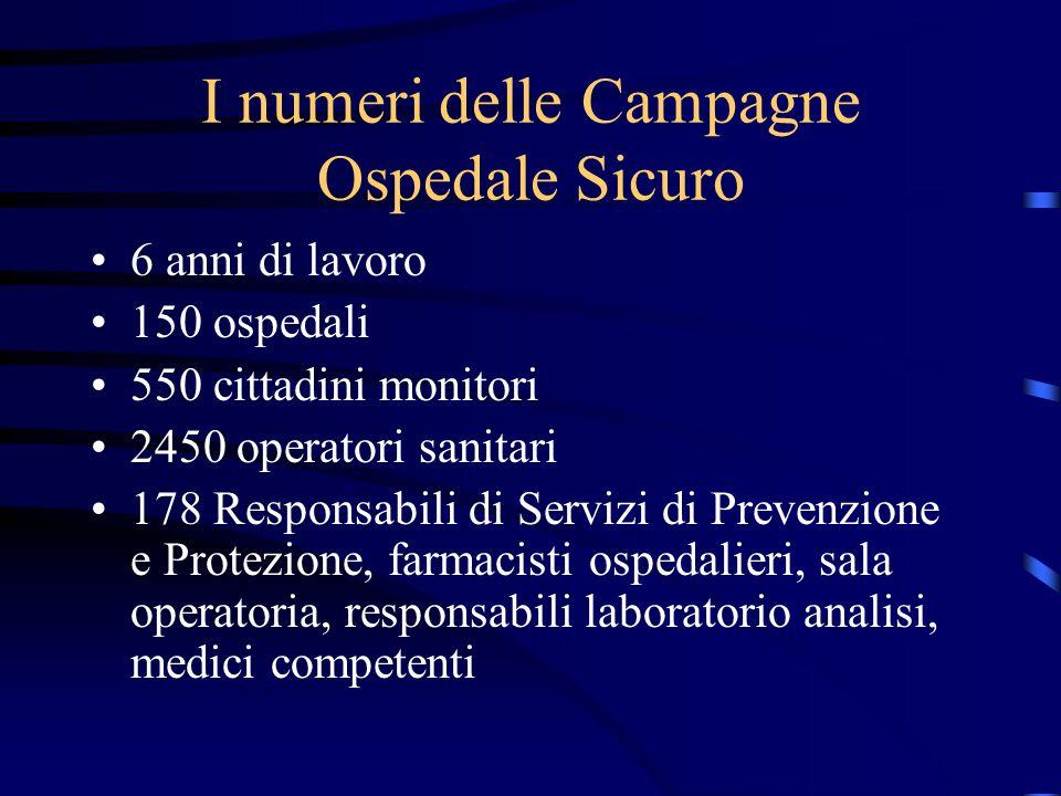 I numeri delle Campagne Ospedale Sicuro 6 anni di lavoro 150 ospedali 550 cittadini monitori 2450 operatori sanitari 178 Responsabili di Servizi di Pr